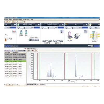 GPC/SEC Software